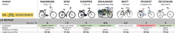 Comparatif VAE Ville 1500€ 1. Le Moteur