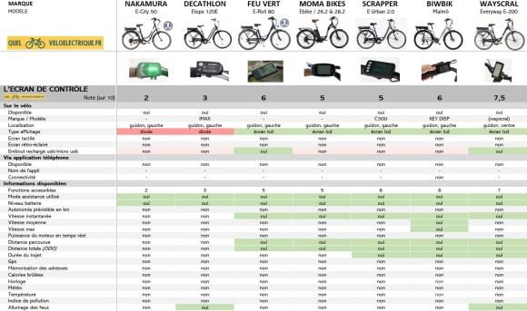 OK Comparatif VAE Vélo de ville pas cher 4. L'Ecran de Contrôle