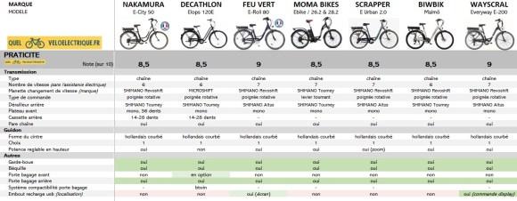 OK Comparatif VAE Vélo de ville pas cher 6. La Praticité