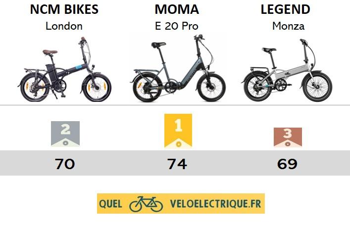 ok PODIUM meilleurs vélos électriques pliants à moins de 1500€ intro