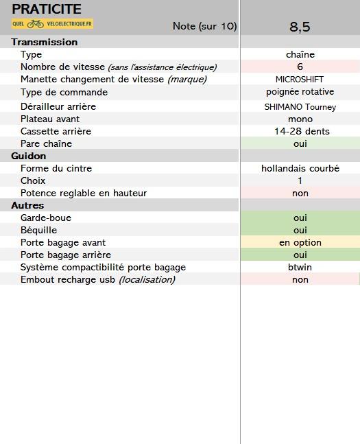 2021-Elops-120e-critere-6.-la-praticite