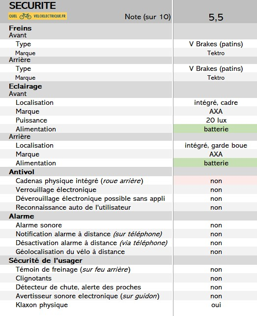 2021-Elops-120e-critere-8.-la-securite