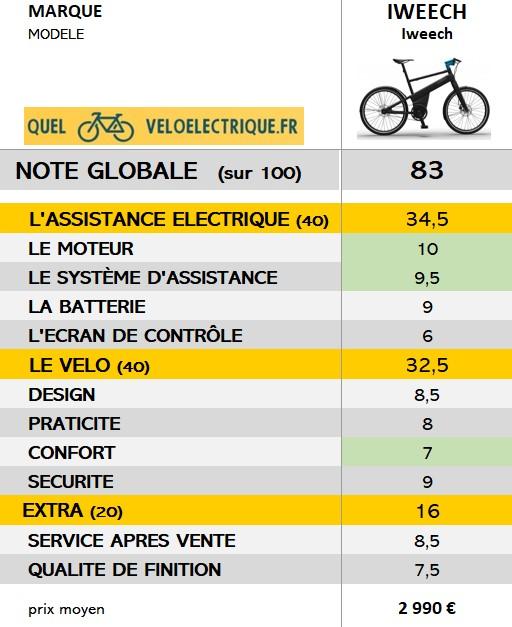 2021 Iweech vélo note globale