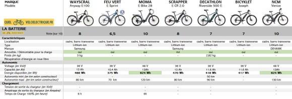 VAE Comparatif 2021 VTC électrique 1500 euros 3. la batterie