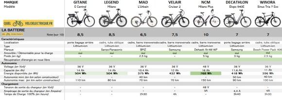 VAE Comparatif vélo électrique 2000 euros 3. Batterie