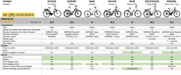 VAE Comparatif vélo électrique 2000 euros 6. Practicité
