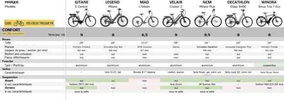 VAE Comparatif vélo électrique 2000 euros 7. Confort