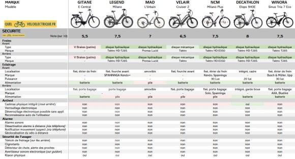 VAE Comparatif vélo électrique 2000 euros 8. Sécurité