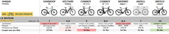 Comparatif Smartbike vélos connectés 1. Le Moteur