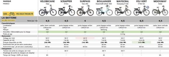 OK Comparatif VAE max 750€ vélo électrique moins cher 3. La Batterie
