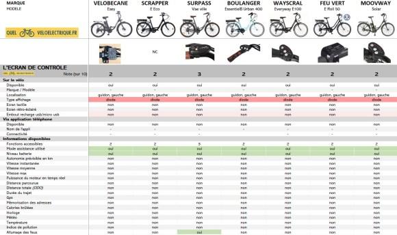 OK Comparatif VAE max 750€ vélo électrique moins cher 4. Ecran de Contrôle