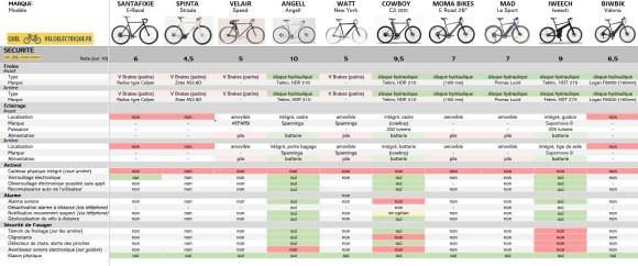 VAE Comparatif vélos électriques homme léger 8. La Sécurité