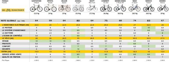 VAE leger Comparatif meilleurs vélos électriques homme léger