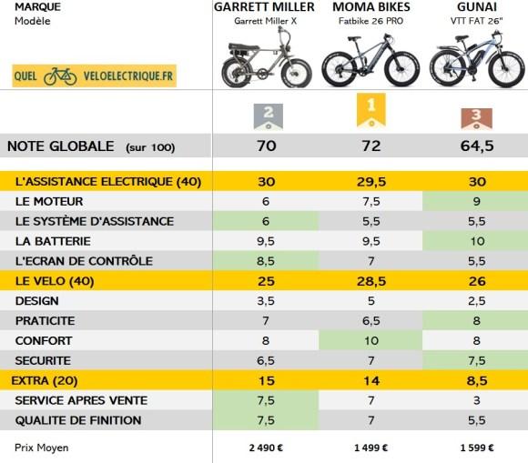 Comparatif Fat bike électrique PODIUM NOTES GLOBALES