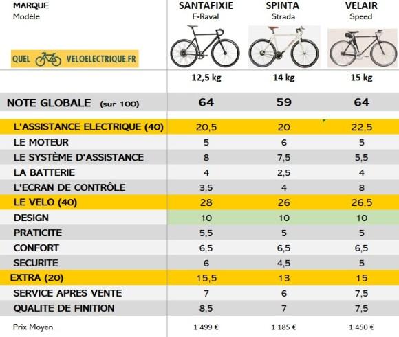 VAE leger TOP 3 vélo électrique homme le plus léger