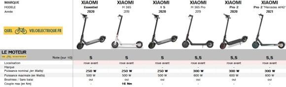 Comparatif Trottinette XIAOMI 2021 1. Le Moteur