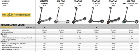 Comparatif Trottinette XIAOMI 2021 10. SAV
