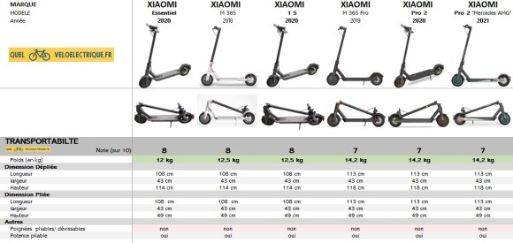 Comparatif Trottinette XIAOMI 2021 6. Transportabilité