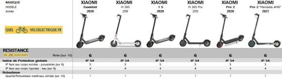 Comparatif Trottinette XIAOMI 2021 8. Resistance