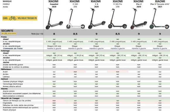 Comparatif Trottinette XIAOMI 2021 9. Sécurité