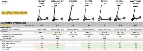 Comparatif Trottinette électrique moins cher max 200 € 2. Système assistance