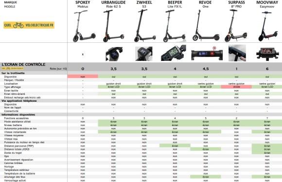 Comparatif Trottinette électrique moins cher max 200 €  4. Ecran de contrôle