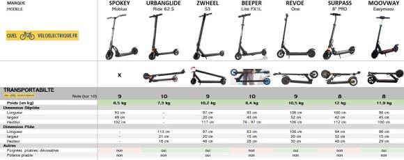 Comparatif Trottinette électrique moins cher max 200 € 6. Transportabilité