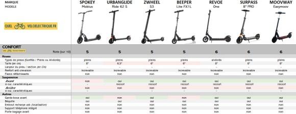 Comparatif Trottinette électrique moins cher max 200 €  7. Le Confort