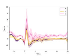 Grouped line plot