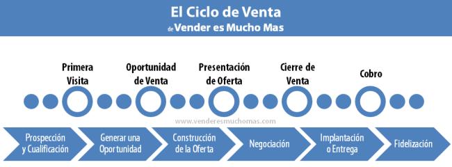 Mejora del ciclo de ventas