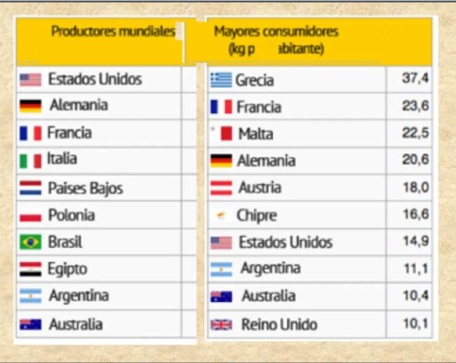 Consumo de queso medio por habitante, ¿Amantes del queso en España?