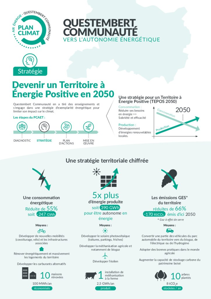 Devenir un TEPOS en 2050