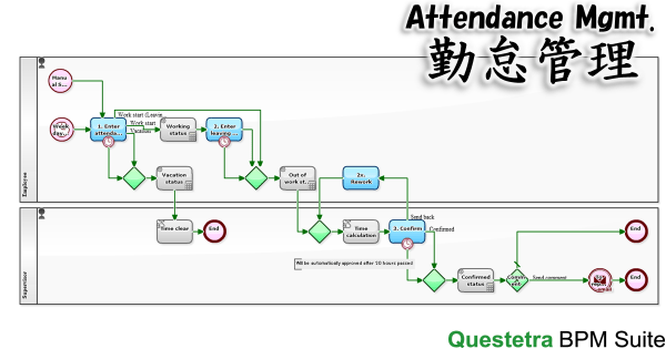 Workflow Example: Attendance Mgmt.
