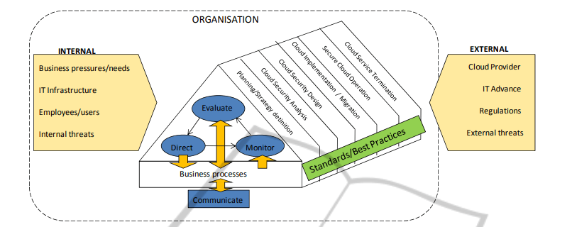 P.28 Figure 1 Overview of the ISGcloud framework Introducing a Security Governance Framework for Cloud Computing