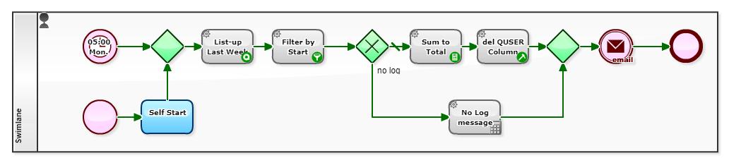 Auto Sum Process