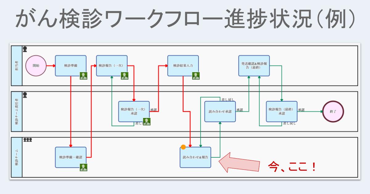 がん検診ワークフロー進捗状況(例)