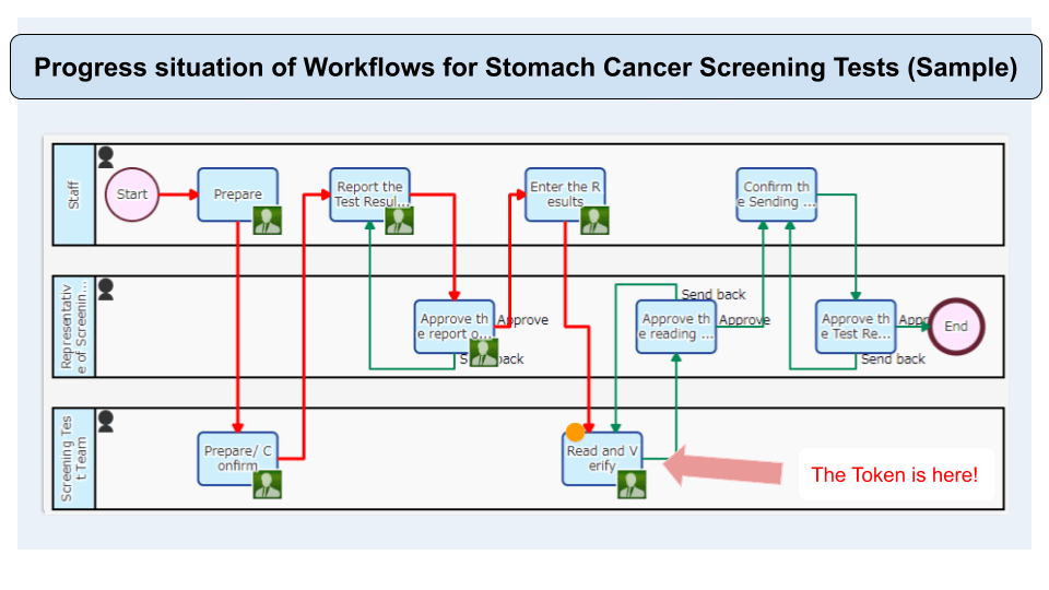 Progress situation of Workflows for Stomach Cancer Screening Tests (Sample)
