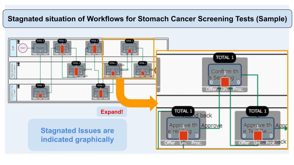 がん検診ワークフロー滞留状況(例)