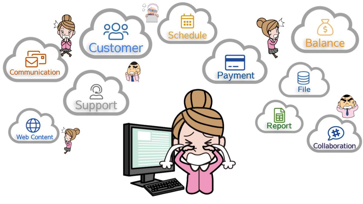 SaaSフル活用。業務データや業務プロセスが、業務ごと・部署ごとに分断されがち。
