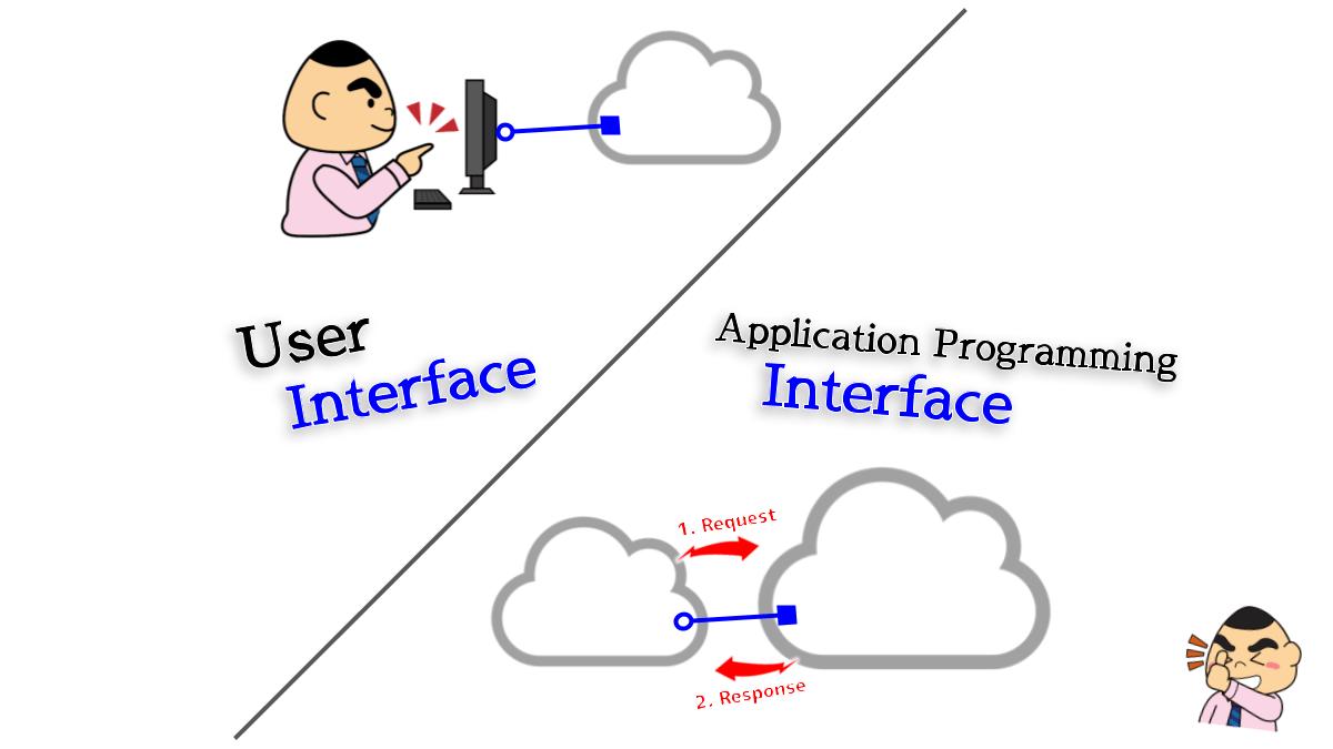SaaS の連携には、システム間の自動通信が欠かせない(OAuth認可)