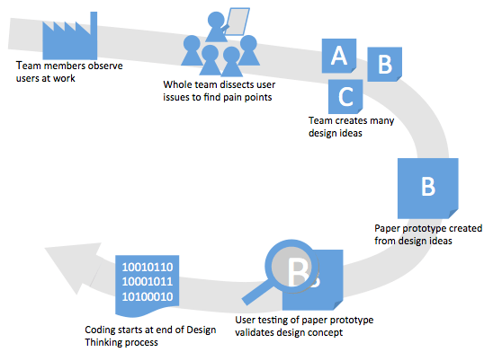 Cycle of observation, ideation, prototyping, testing