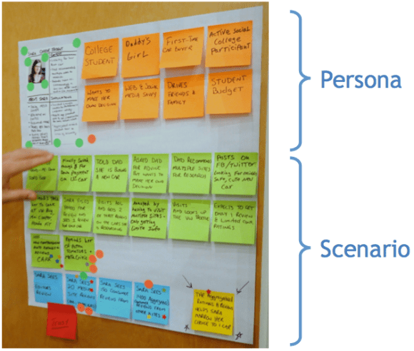 the relationship of personas and scenarios: each scenario is built around a persona
