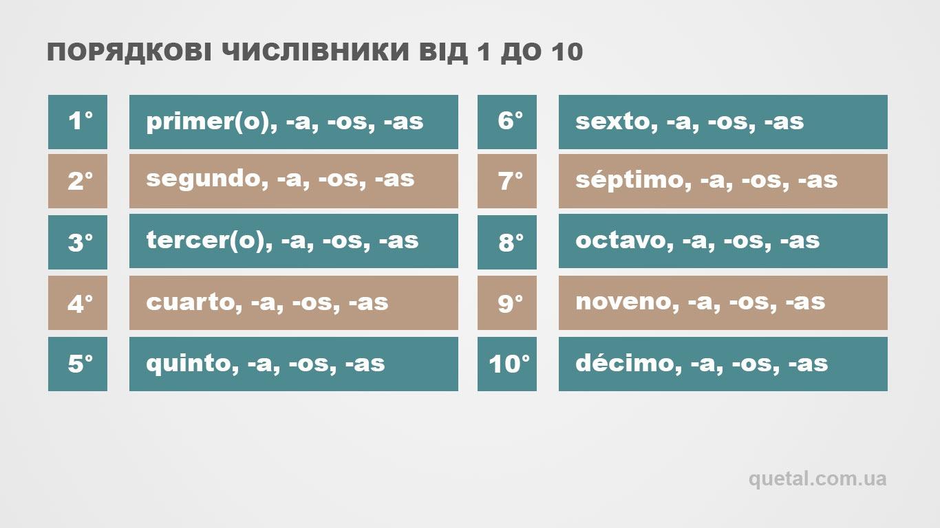 Порядкові числівники від 1 до 10 в іспанській мові