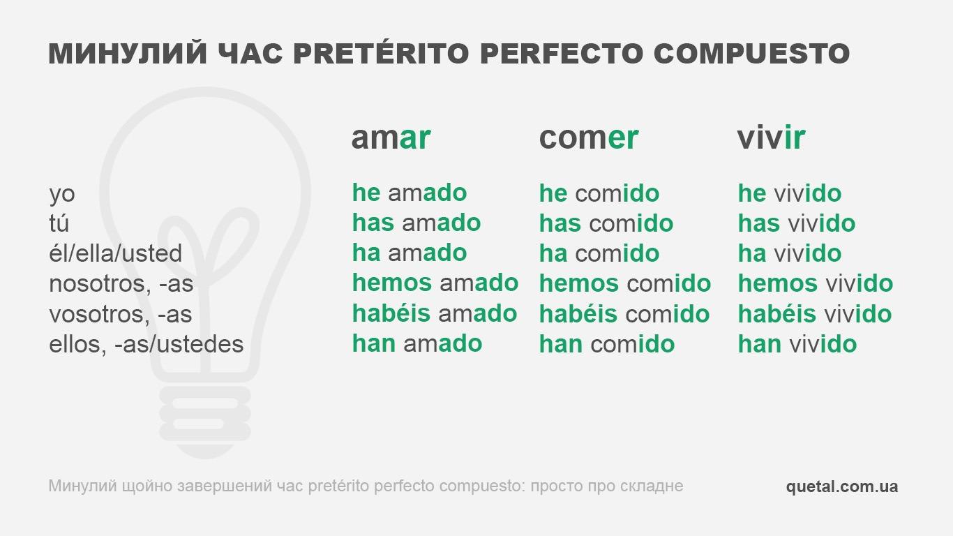 Минулий час pretérito perfecto compuesto (таблиця дієвідмінювання)