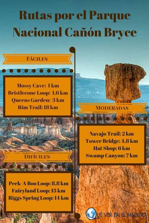 Infografía de las rutas de senderismo por el Parque Nacional Cañón Bryce