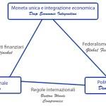 Il Trilemma di Rodrik