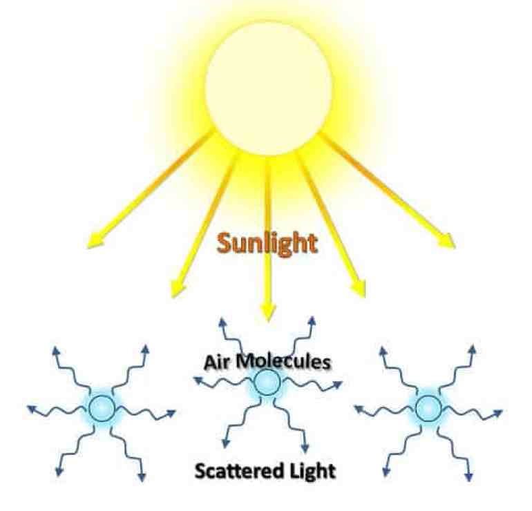 Sunlight falling on particles