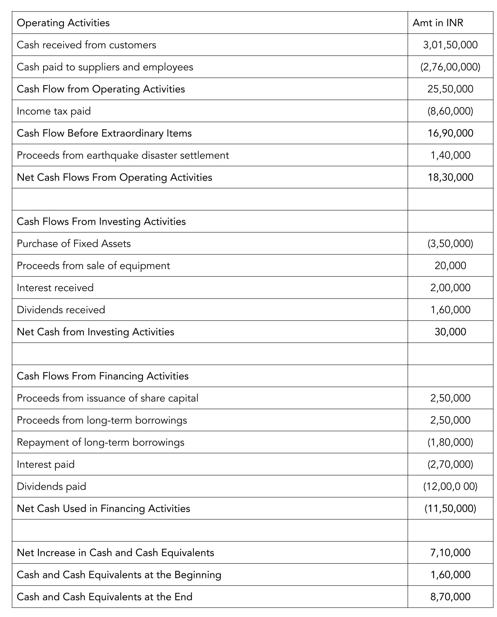 Small Business Term What Is Cash Flow Statement