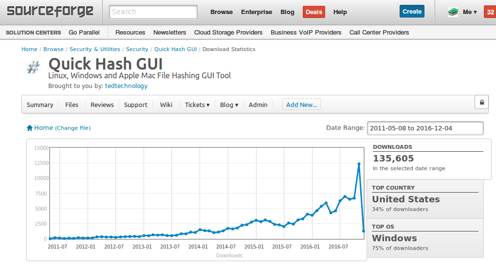 Quickhashs Download Statisitics on Sourceforge