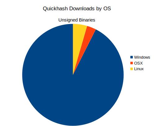QuickHash Download Stats